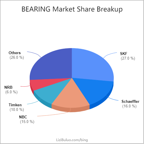 bearing manufacturers market share