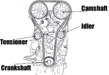 tensioner and idle bearing